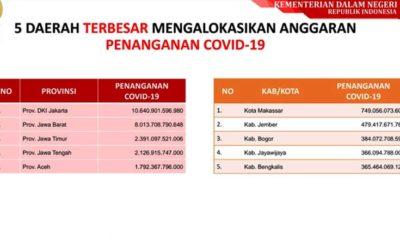 Anggaran Penanganan COVID-19 Jember Rp 479,4 Miliar, Terbesar Kedua Se-Indonesia
