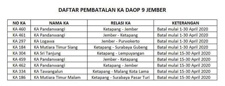 Daftar pembatalan kereta api Daop 9 jember. (Ist)